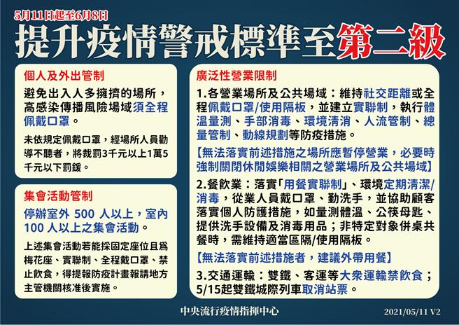 指揮中心今表示,國內疫情警戒仍維持第二級。(圖/指揮中心提供)