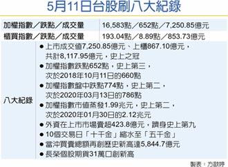 511股災爆量8,118億 重挫652點 市值蒸發1.99兆