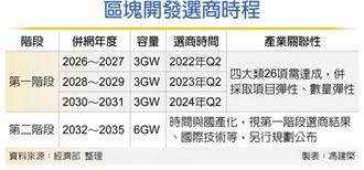 風場區塊開發 十年釋15GW 首批明年8月公布選商結果