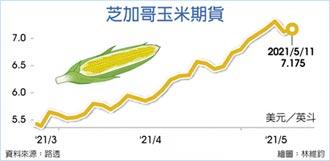 玉米狂飆 今年來已漲5成