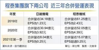原物料飆 程泰集團喊漲5~10%