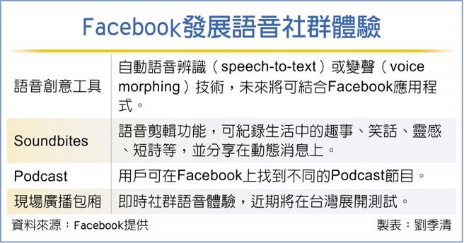 Facebook發展語音社群體驗