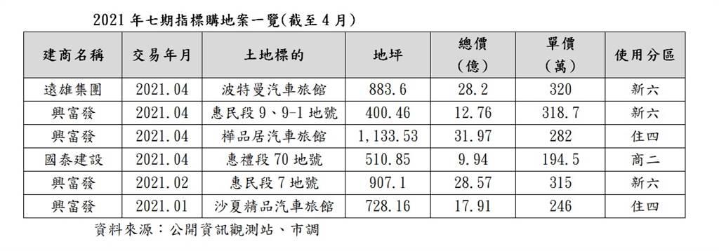 2021年七期指標購地案一覽(截至4月)