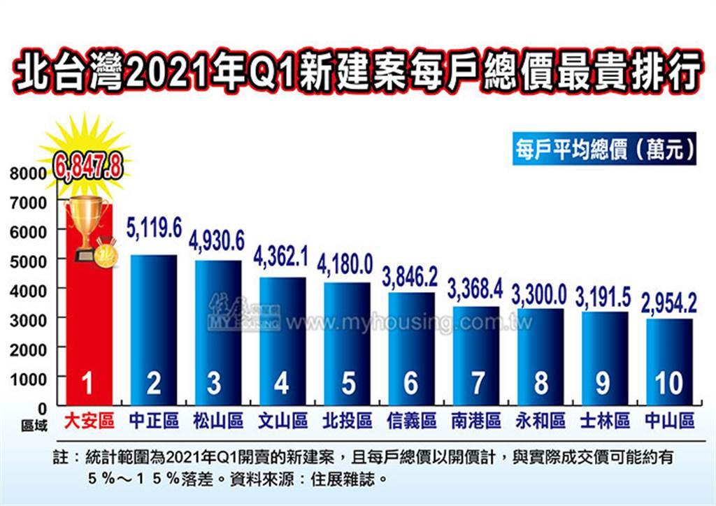 北台灣2021年Q1新建案每戶總價最貴排行