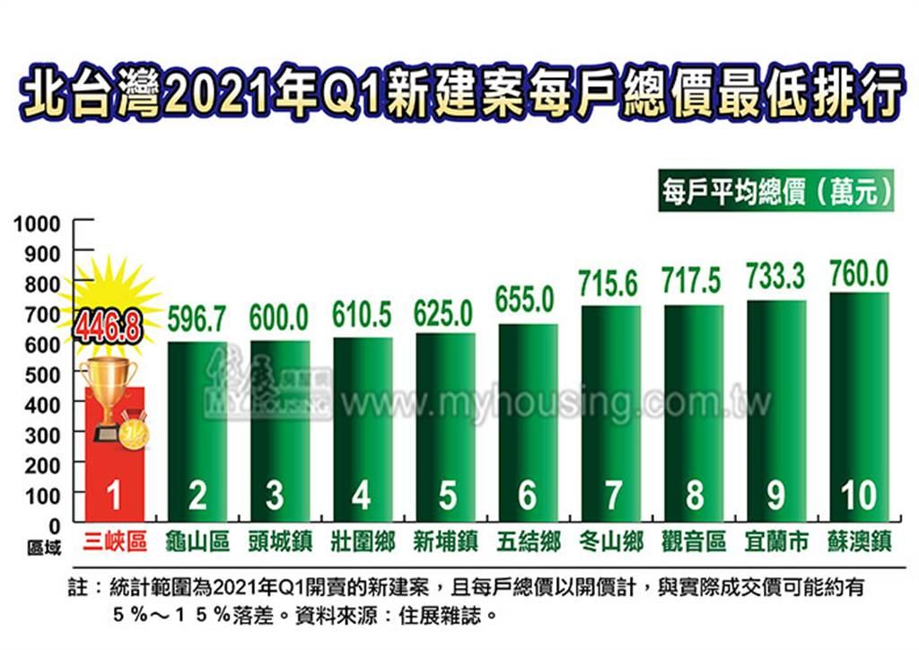 北台灣2021年Q1新建案每戶總價最低排行