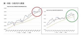 瑞銀財富管理:市場波動來自通膨擔憂