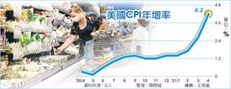 CPI年增4.2% 美4月通膨升溫 創12年新高