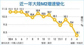 4月M2增速驟降 摔20月新低