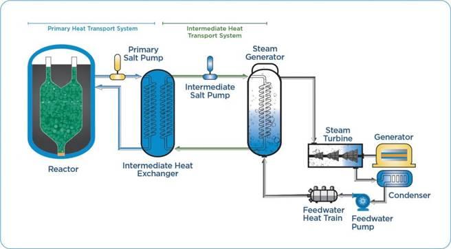 卡洛斯能能源公司解說的卵石床反應爐,核反應器在最左邊,其他的熱能交換設備都不進入爐心,比以往的核反應爐簡單的多。(圖/kairospower)