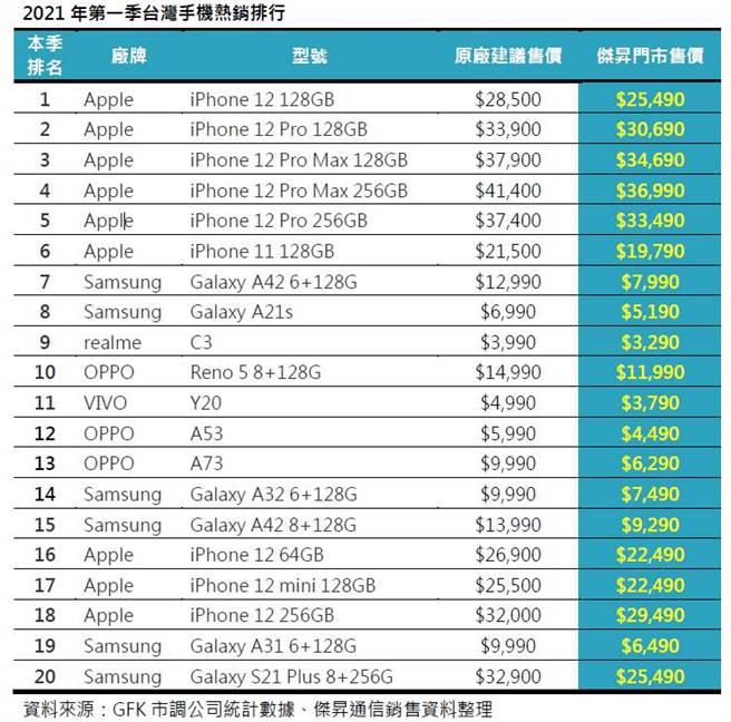 2021年第一季台灣手機熱銷排行。(傑昇通信提供/黃慧雯台北傳真)
