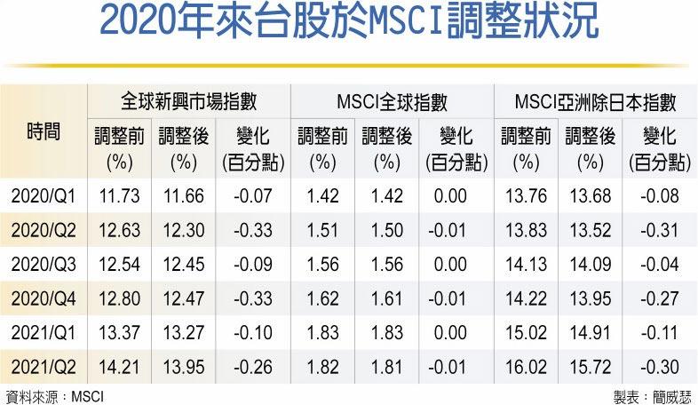 2020年來台股於MSCI調整狀況