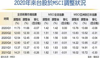 台股權重連九降,法人不意外 陽明 列MSCI成分股