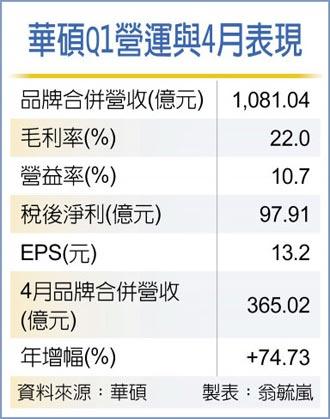 華碩Q1獲利年增十倍 同期新高