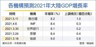 陸今年GDP增幅 聯合國上修