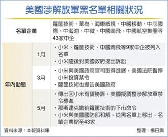 小米擺脫美黑名單 股價漲6%