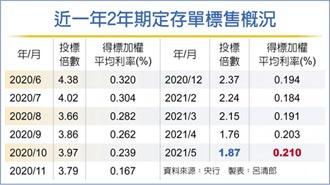 2年期存单利率 7个月新高