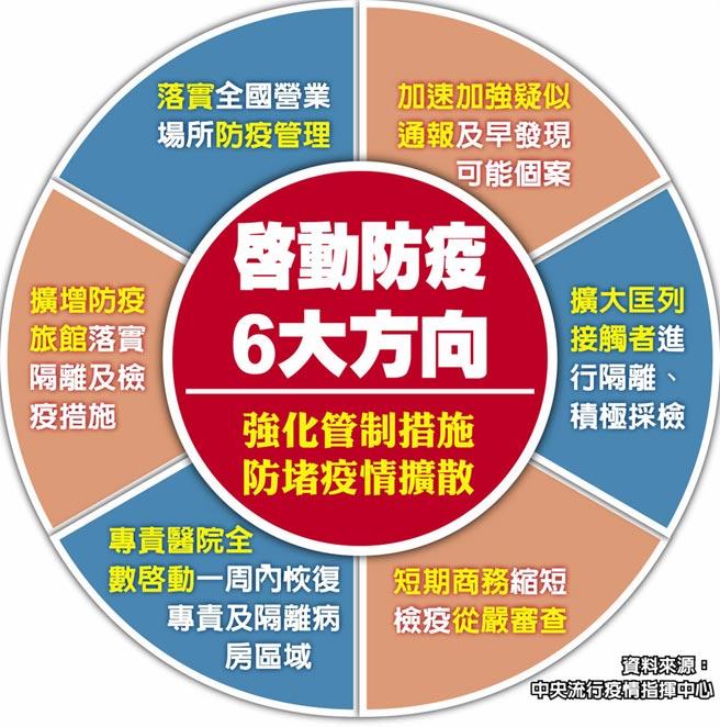 啟動防疫6大方向