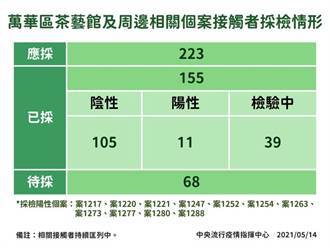萬華茶藝館周邊個案 已檢出11例確診