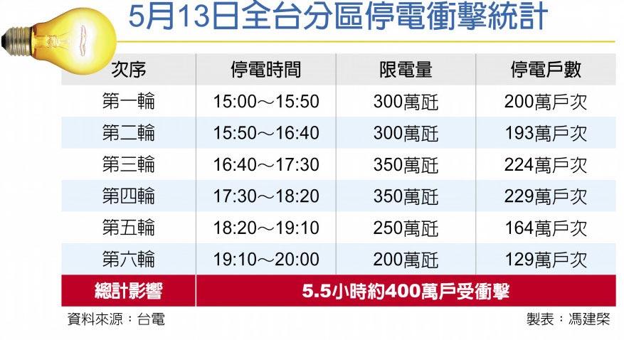 5月13日全台分區停電衝擊統計