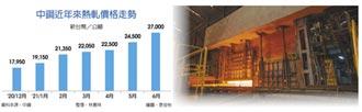 中鋼6月內銷盤價平均漲8%