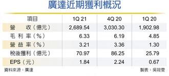 廣達筆電單看到Q3底 首季獲利逾70億、年增逾175%
