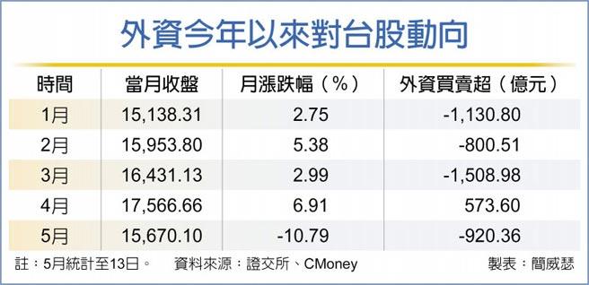外資今年以來對台股動向