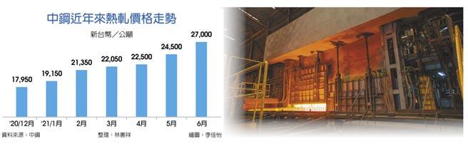 中鋼近年來熱軋價格走勢