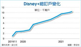 Disney+上季新增用戶 遜預期
