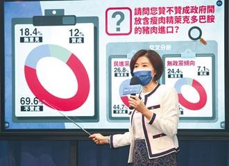 國民黨民調7成反萊豬 民進黨斥操作假議題