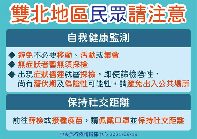 雙北民眾若違反聚會禁令,最重將罰30萬元。(指揮中心提供)