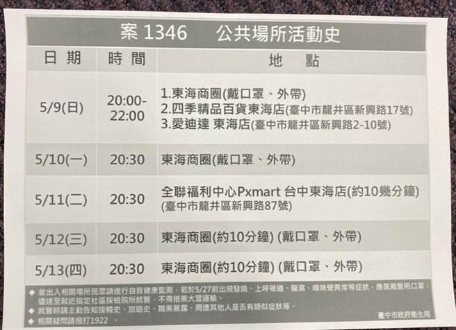 台中市衛生局公布確診者足跡。(台中市衛生局提供/馮惠宜台中傳真)