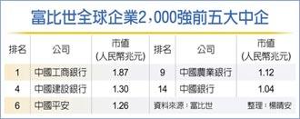 富比世全球企業2000強 中國工行連九年蟬聯榜首