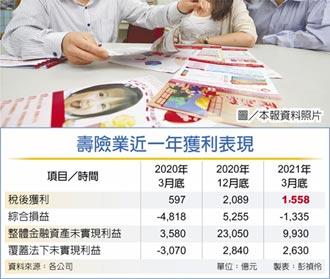 投資型保單 前四月衝2千億