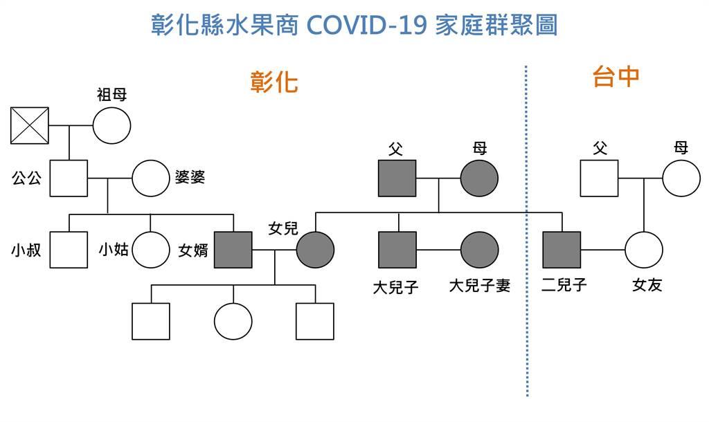 彰化新增確診9例,分屬3個家庭群聚。(彰化縣衛生局提供)