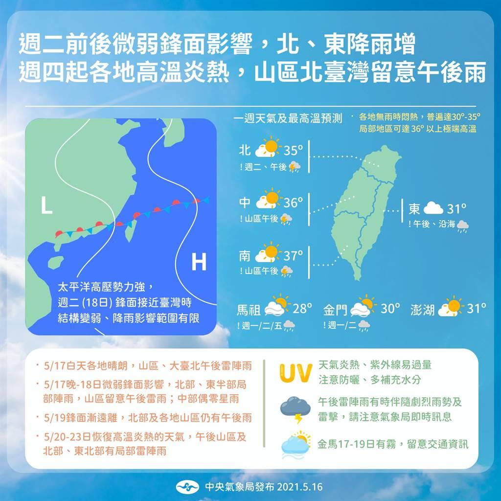 氣象局表示,未來一周太平洋高壓依舊強勢,不過下周二(18日)前後有道鋒面靠近,但能帶來的降雨十分有限。(氣象局提供)