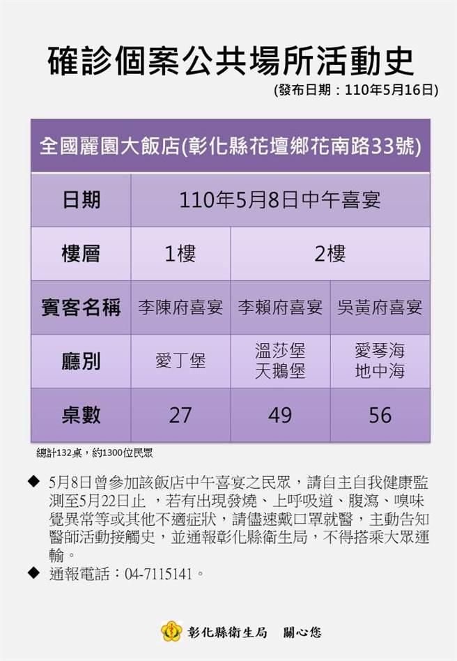 彰化縣政府針對5月8日曾經到全國麗園大飯店參加喜宴1300人發出快速篩檢動員令。(彰化縣政府提供/吳敏菁彰化傳真)