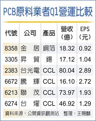 PCB订单强劲 原料强涨 上游厂优势大