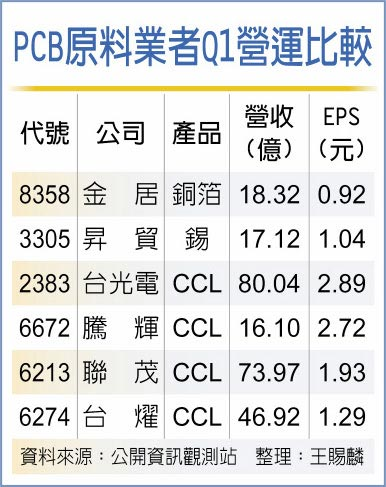 PCB原料業者Q1營運比較