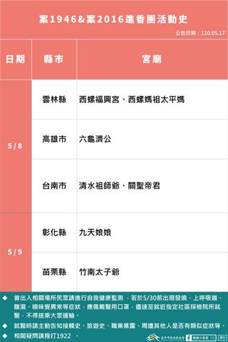 含重慶國小小六女童 中市17日再新增兩例本土個案