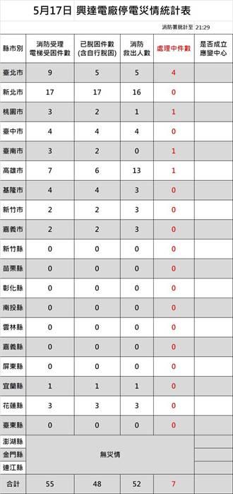 疫情升溫又停電  全國55件電梯受困、48件處理完畢