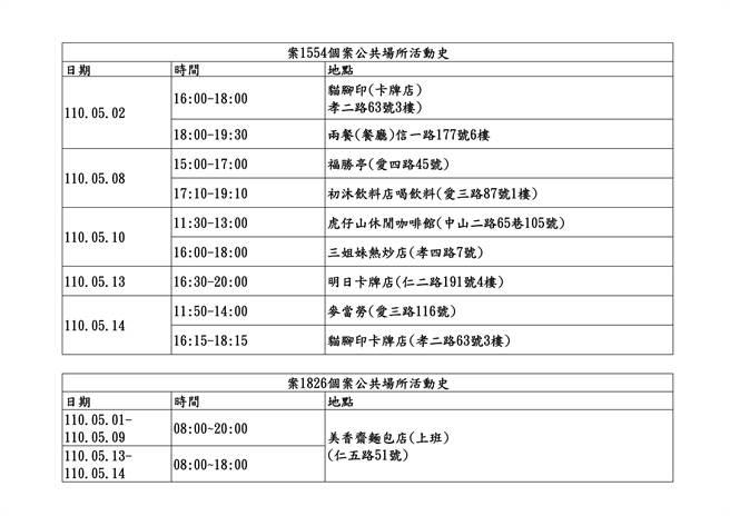 基隆市政府公布男高中生與其媽媽足跡。(基隆市政府提供/陳彩玲基隆傳真)