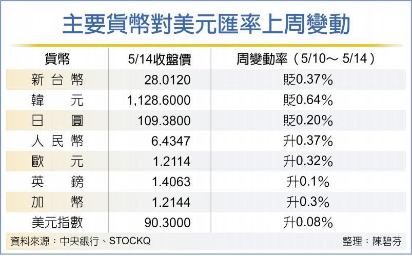 主要貨幣對美元匯率上周變動