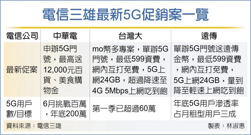 電信三雄最新5G促銷案一覽