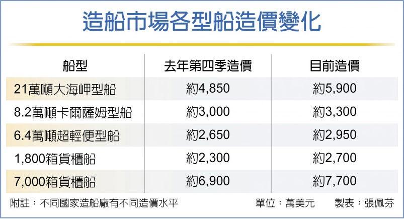 造船市場各型船造價變化