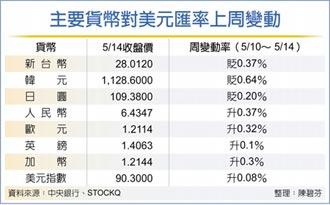 央行穩匯:無限量供應美元