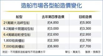 散裝航運搶造船 海岬型造價漲2成