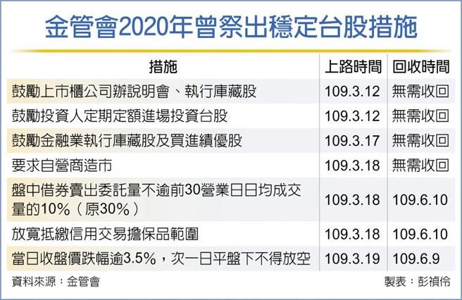 金管會2020年曾祭出穩定台股措施
