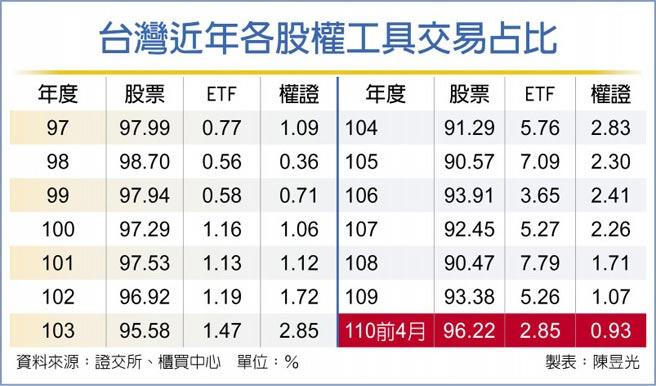 台灣近年各股權工具交易占比