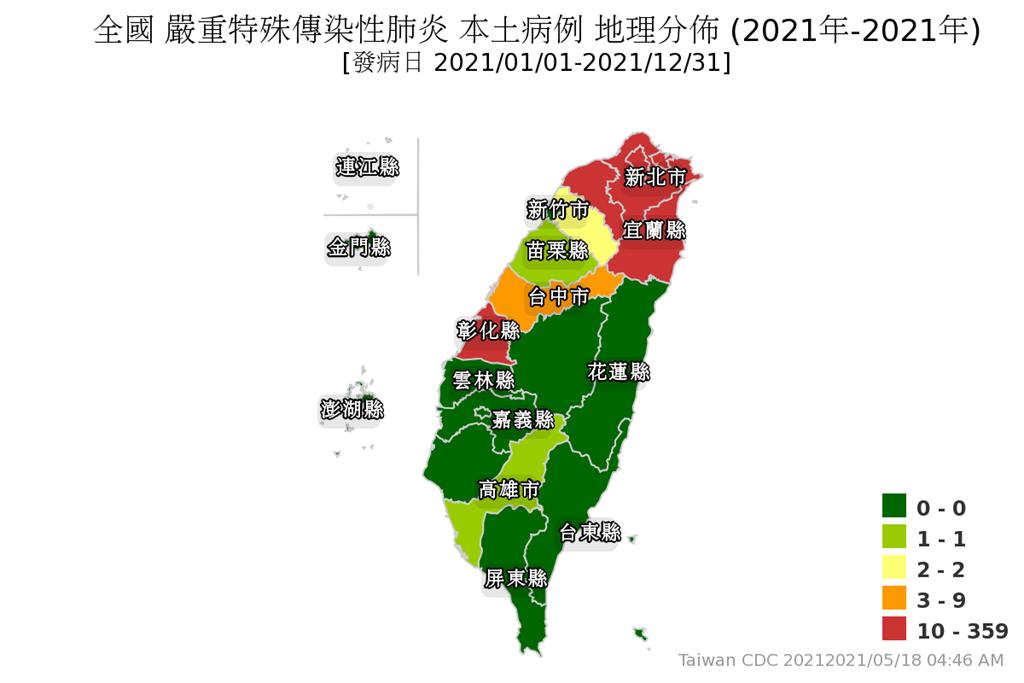 國內三天本土病例暴增719例,集中在北部,全台共有12縣市今年維持0確診。