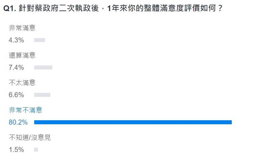 網友投票結果。(圖 翻攝自YAHOO)